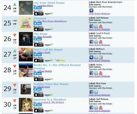 Roots Music Report - Top Americana Country Album Chart - Hilary Scott 27 - Jan 26, 2019